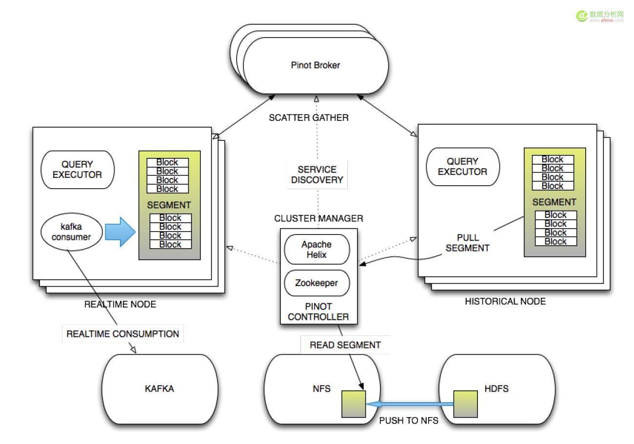 Druid实时大数据分析原理与实践:数据分析及相关软件