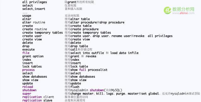 MYSQL 入门全套