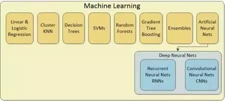 有哪些传统数据科学技术被大众媒体称为人工智能(AI)?