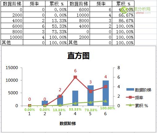 Excel中的高级数据分析