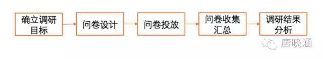 如何快速构建用户画像?-数据分析网