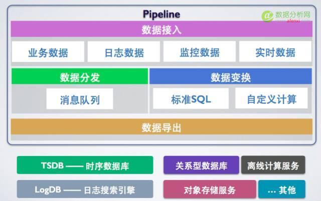 七牛云大数据平台建设实践