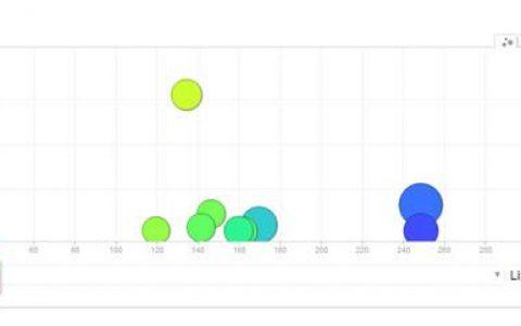 网站数据分析工具之动态图表