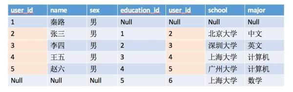 写给新人的数据库指南