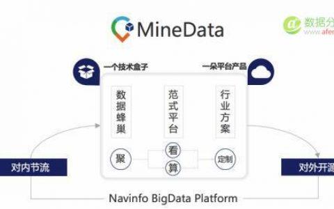 开放企业生态链,四维图新MindData平台发布