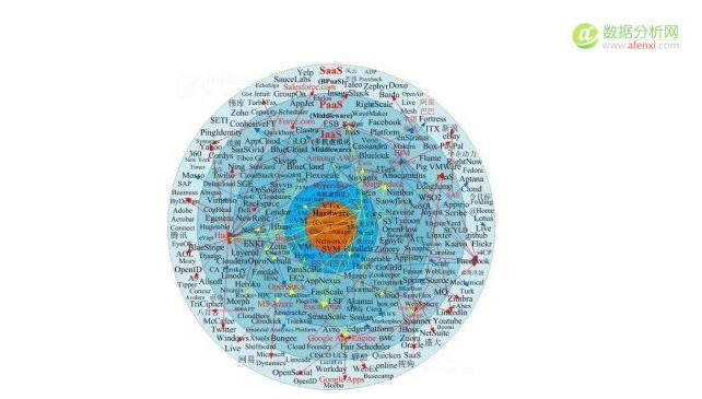 系统性分析大数据产业现状和预测未来发展方向
