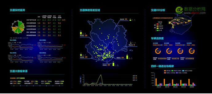 从5大行业领域看大数据场景应用当前进展