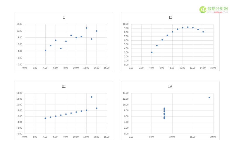 遇见大数据可视化:基础研究
