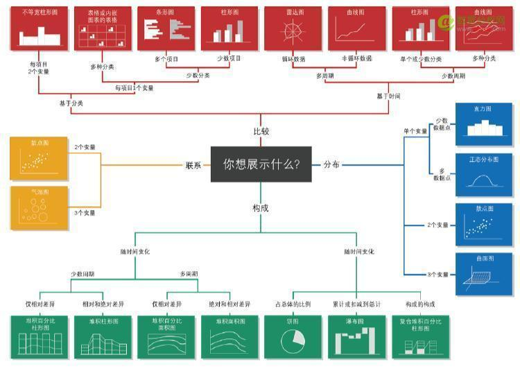 遇见大数据可视化:可视化系统搭建