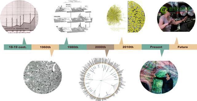 遇见大数据可视化: 未来已来,变革中的数据可视化