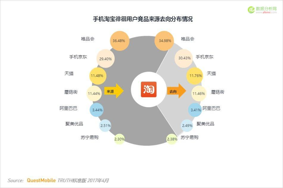 QuestMobile:视频、电商领域Top10 MAU榜单