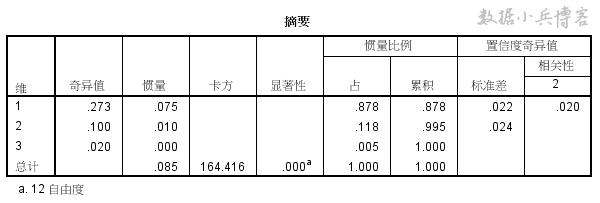 14-模型摘要表.png
