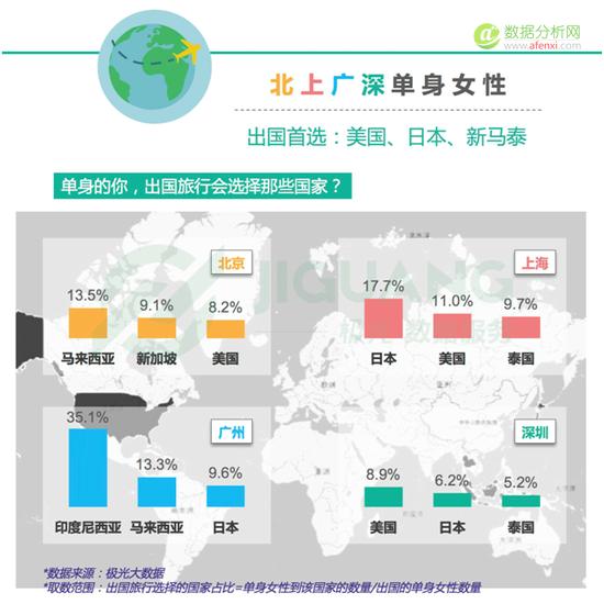 极光大数据:北上广深单身女子报告-数据分析网
