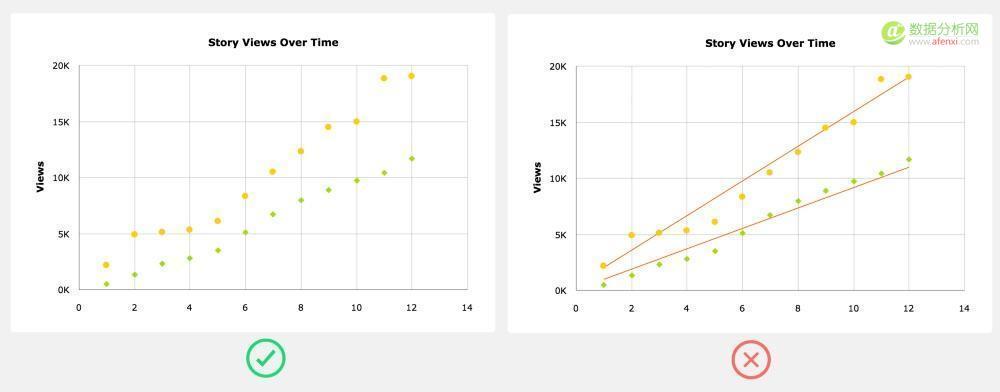 十个做图表心得,看完就能用-数据分析网