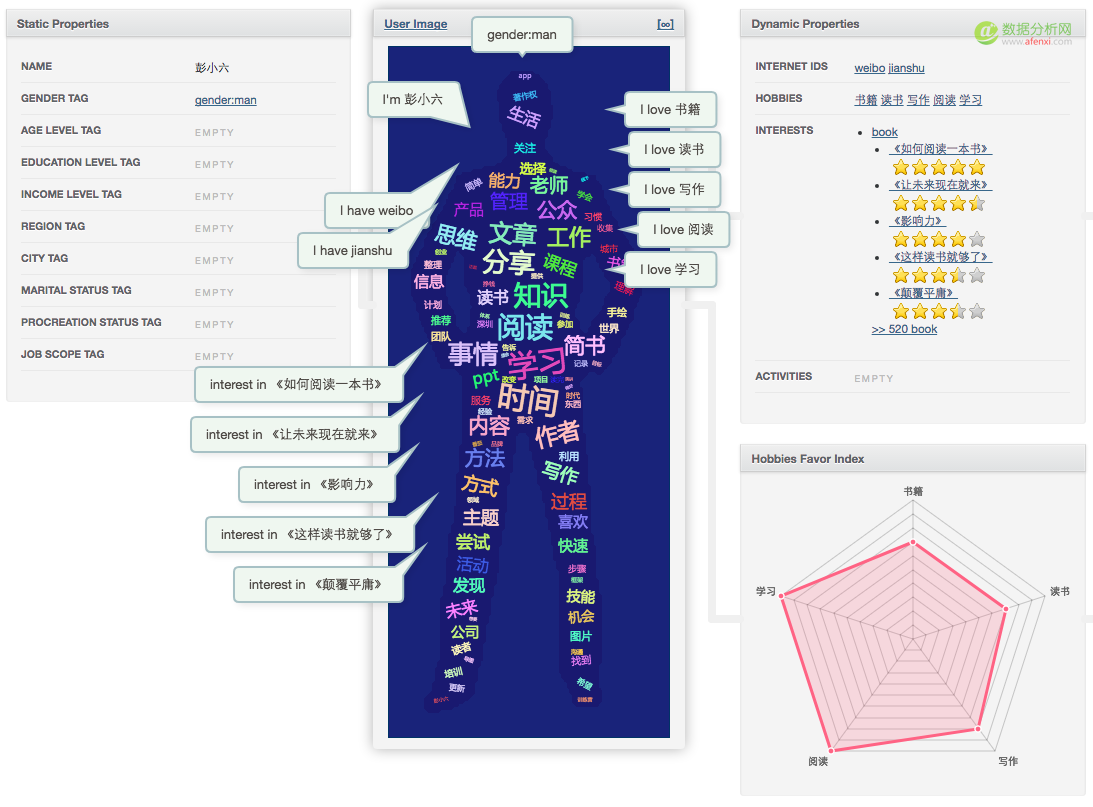 爬取简书百万页面 分析简书用户画像
