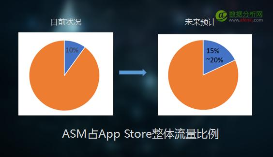 ASM要来了?这是我见过最全的ASM流量与玩法总结