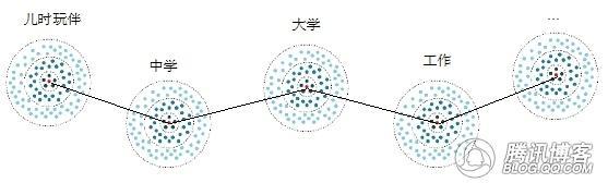 QQ圈子:从哪里来,到哪里去