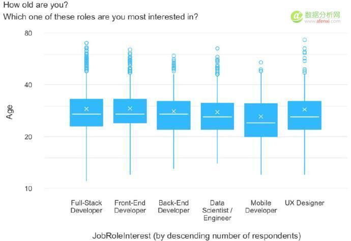新程序员最喜欢的 6 种岗位