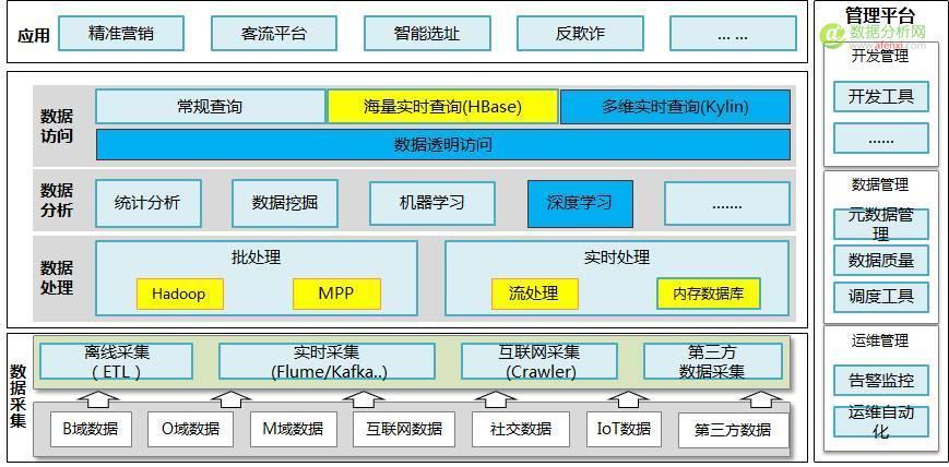 傅一平:为什么选择这样的大数据平台架构?