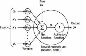 从神经网络说起:深度学习初学者不可不知的25个术语和概念