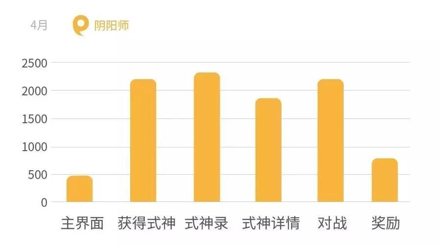 数据分析:小学生神助攻,王者荣耀完胜阴阳师