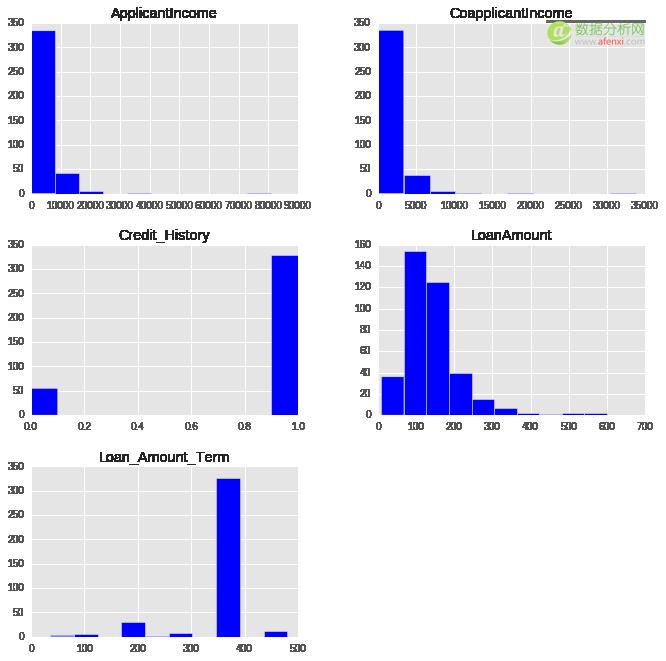 实用指南-在python中使用Scikit-learn进行数据预处理