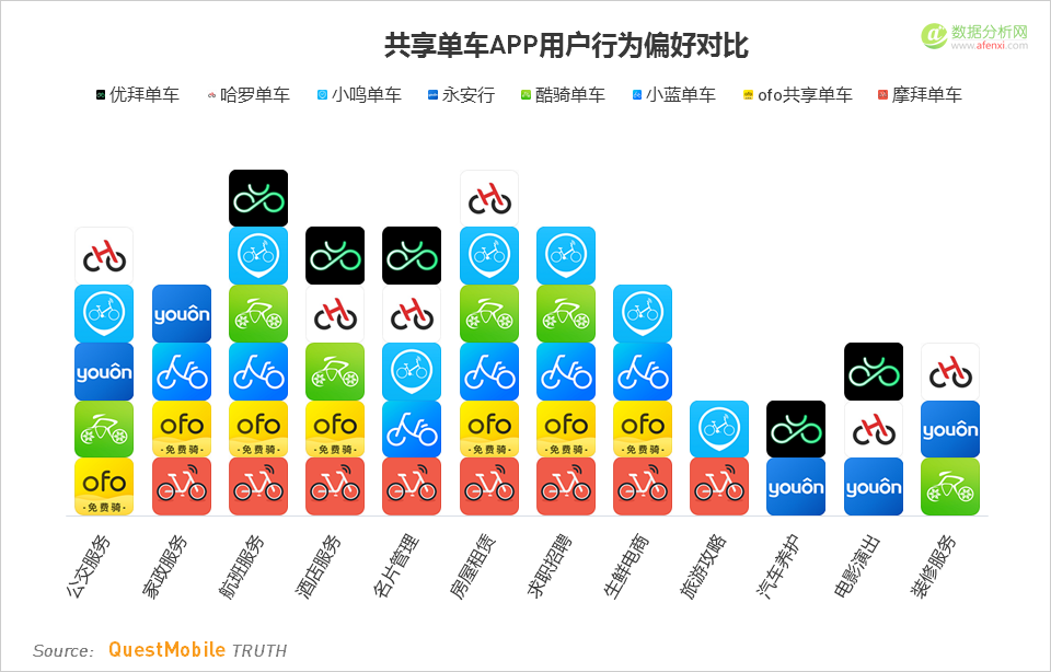 QuestMobile:2017共享单车用户规模突破7000万,两强苦苦缠斗、四家挣扎求生
