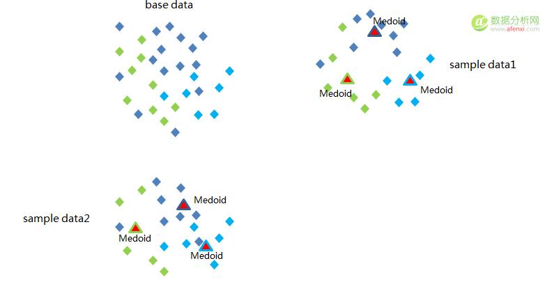 T级数据量下的划分聚类方法CLARANS+