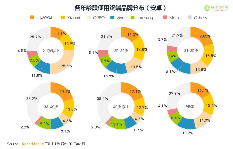 """017年Q2移动互联网夏季报告2:国产机型品牌强势抢占市场"""""""