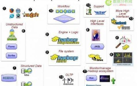 大数据时代的宠儿:Hadoop简介和实践分享