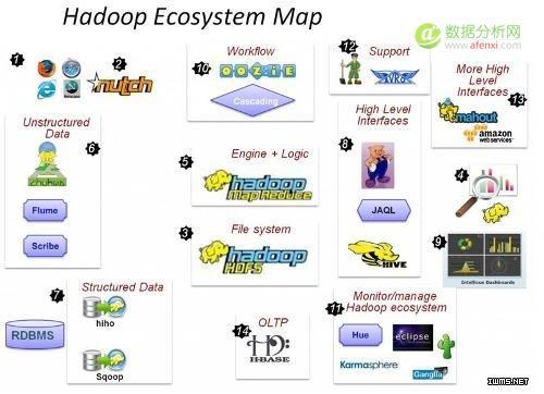 大数据时代的宠儿——Hadoop介绍和实践分享