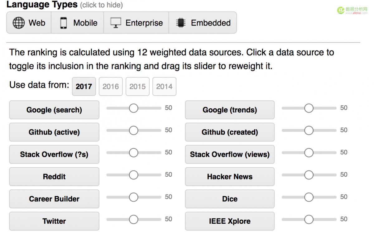 IEEE发布2017年编程语言排行榜:Python高居首位,PHP第八
