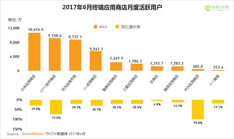 2017年Q2移动互联网夏季报告3:应用商店竞争加剧-数据分析网