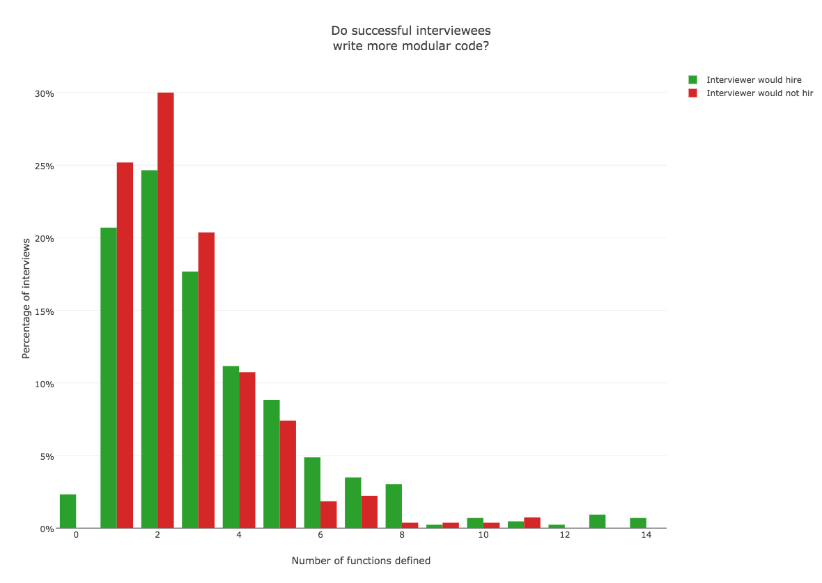 数据分析了数千个程序猿求职案例,解读程序员面试秘籍