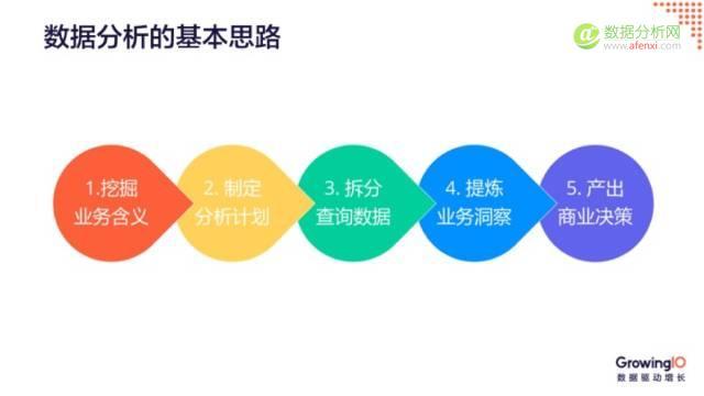 产品经理必会的10种数据分析方法