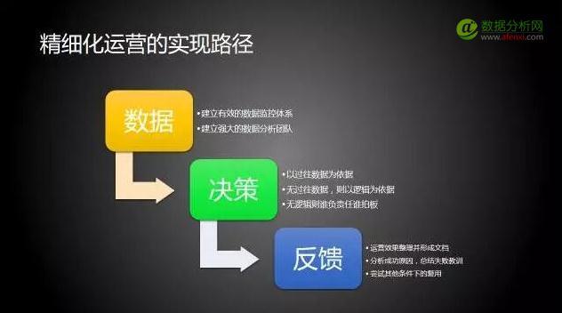 袁帅:为什么DT时代,企业需要利用数据做精细化运营?-数据分析网