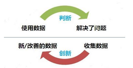 袁帅:为什么DT时代,企业需要利用数据做精细化运营?