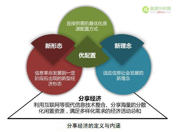 分享经济数据化监测在市场活动场景中的应用分析