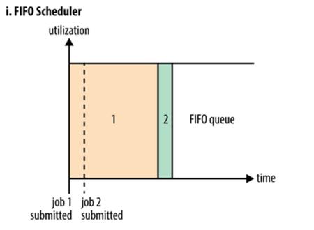 Hadoop Yarn调度器的选择和使用