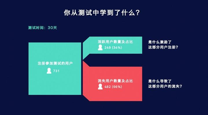 提高APP用户参与度的4个有效策略
