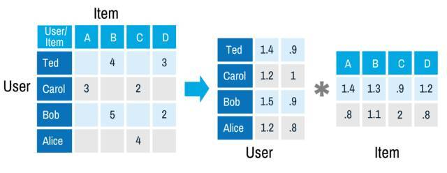 推荐系统主要算法总结及Youtube深度学习推荐算法实例概括