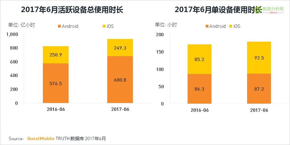 2017年Q2移动互联网夏季报告4:APP使用时长集中渐成两超多强局面-数据分析网