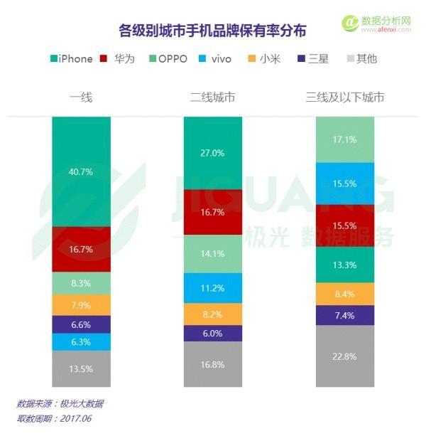 极光大数据: 国内手机市场年中大盘点