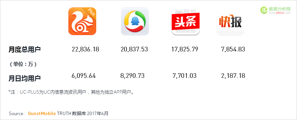 """017年Q2移动互联网夏季报告5:2017年上半年移动端三大新趋势"""""""