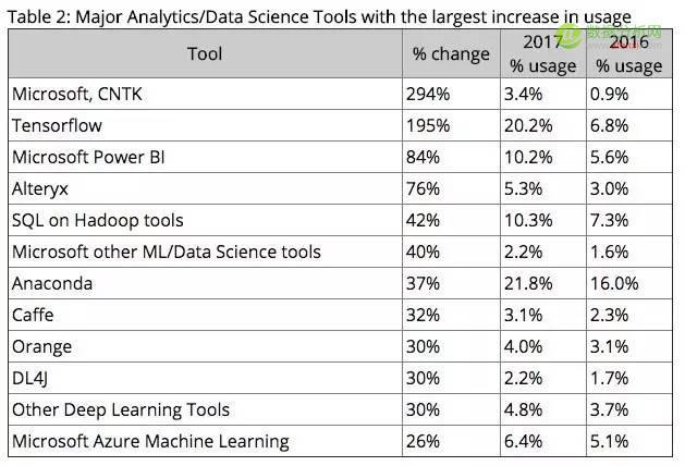 数据科学和机器学习的工具和语言最新动态