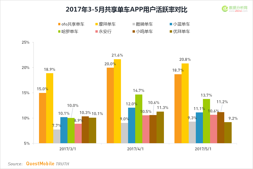 QuestMobile:2017共享单车用户规模突破7000万,两强苦苦缠斗、四家挣扎求生-数据分析网