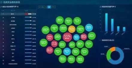 大数据+食品安全 : 靶向抽检,高效使用监管资源