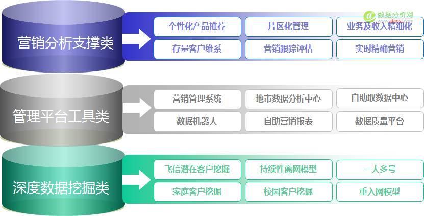 一个传统企业大数据发展的编年史