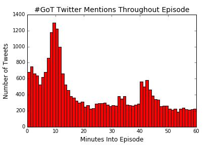 换个姿势看《权力的游戏》,第七季回归之推特数据分析