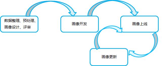 如何校验用户画像的准确性?
